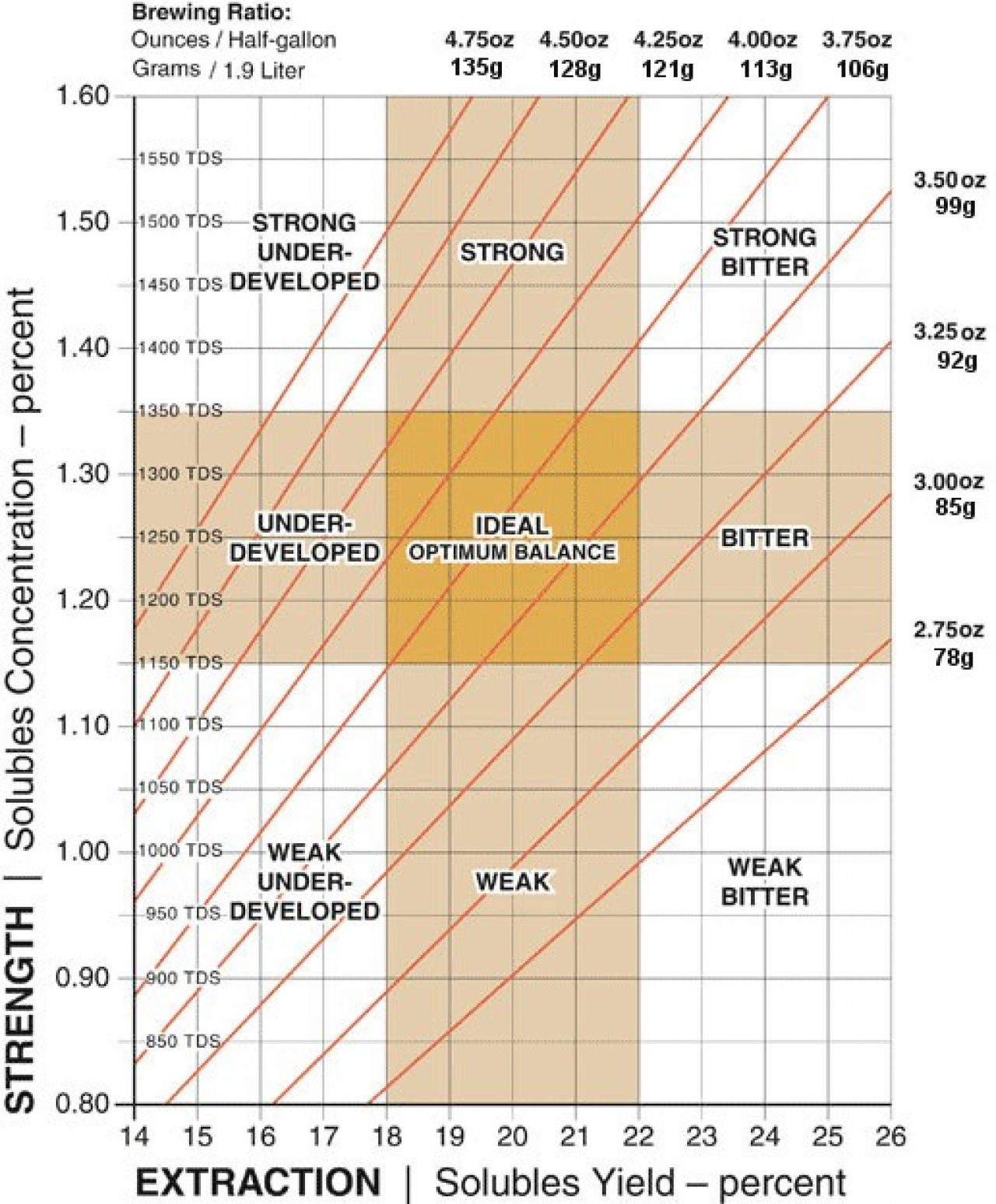 Understanding The SCAA Brewing Control Chart - camelCa.se